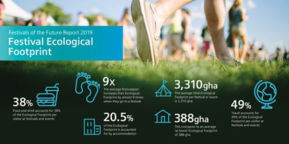 Festival fever leaves its mark on the UK as festival goers increase their ecological footprint by 8.5 times: FoF Report - Festival Ecological Footprint (003)