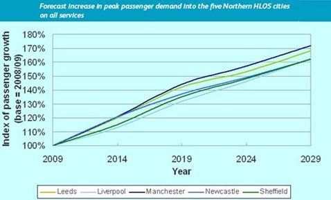 Passenger growth graph