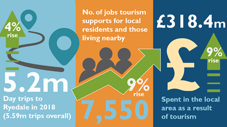 Tourism contributes more than £300m to Ryedale's economy – new report shows