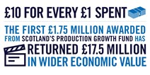 Film fund generates £17.5m for economy: Production Growth Fund Infographic