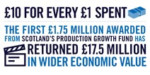 Production Growth Fund Infographic