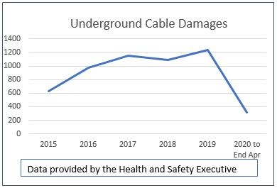 Cable damage table