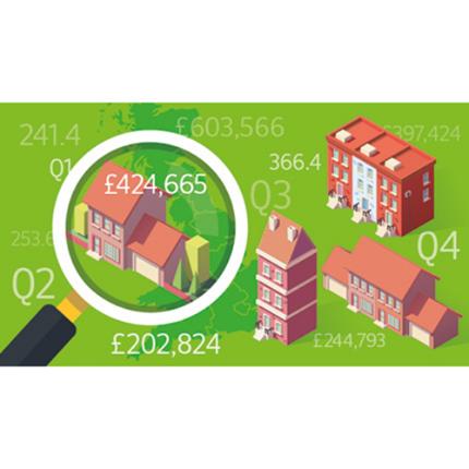 UK quarterly data by property type