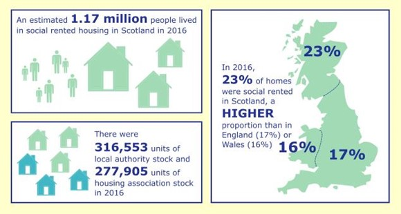 Numbers of Social Tenants and Social Housing Stock Provision