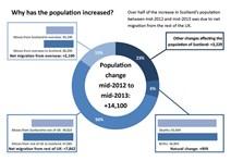 Further Information On Scotland's Population