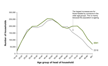 Projected number of households in Scotland by age of head of household, 2016 and 2041