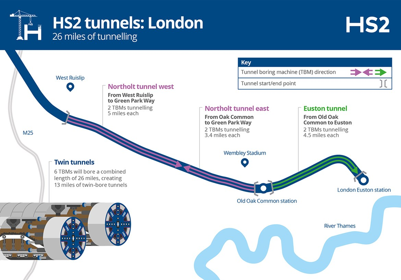 London Tunnels Infographic October 2020: Credit: HS2 Ltd (TBMs, Tunnel Boring Machine, London) Internal Asset No. 19029