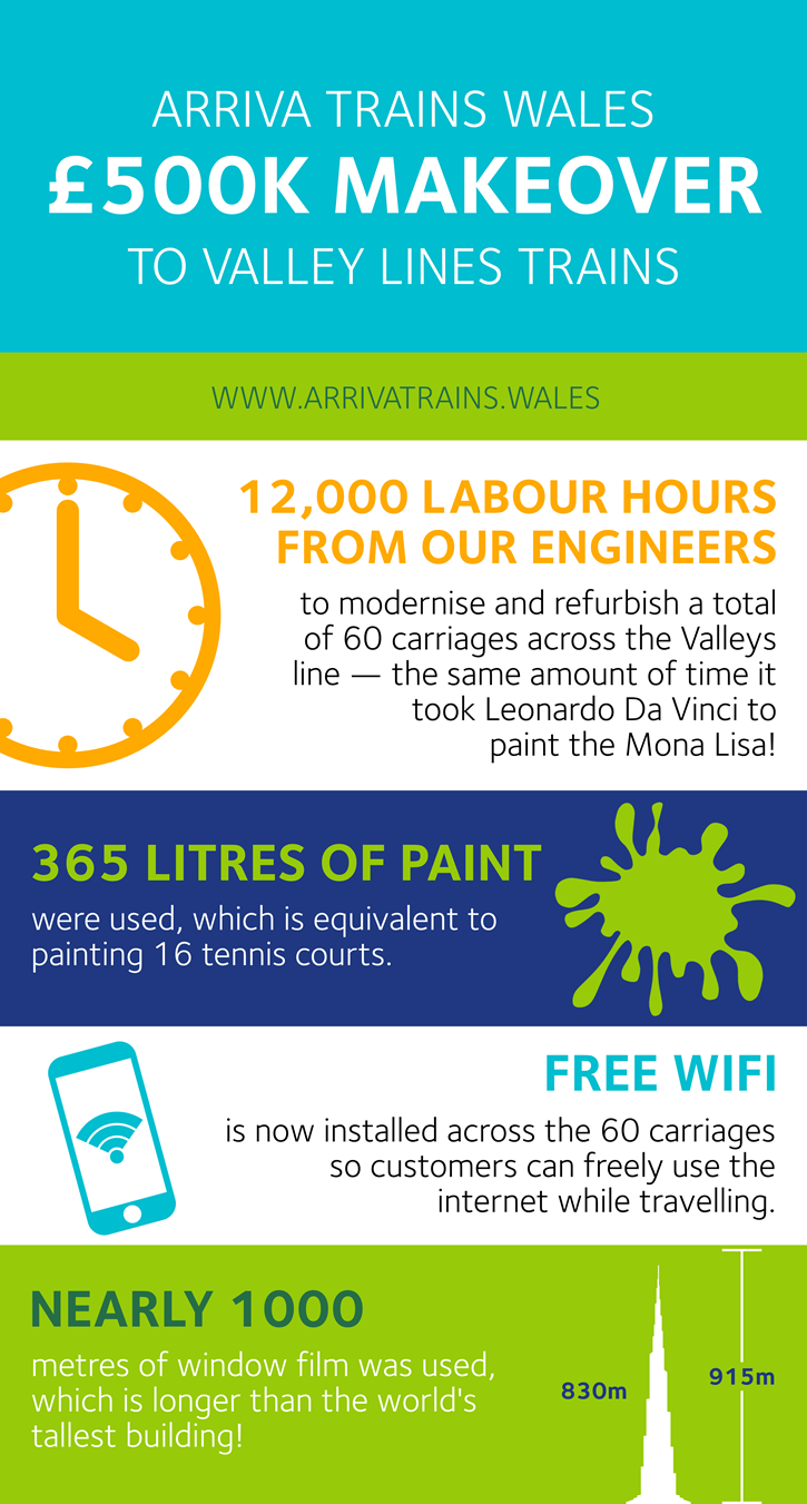 Arriva's Valley Lines trains benefit from £500,000 makeover: ATW refurb infographic 2