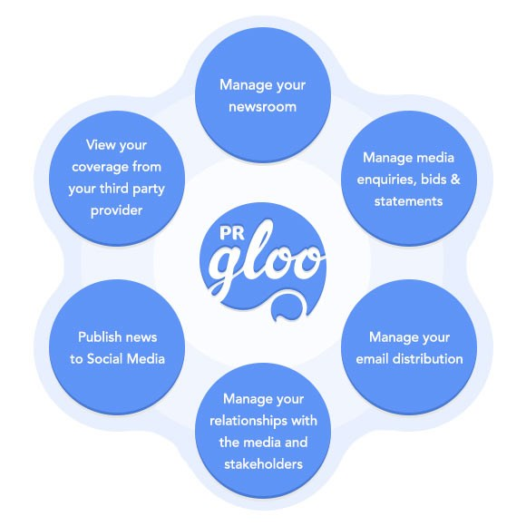 What does the Gloo do?