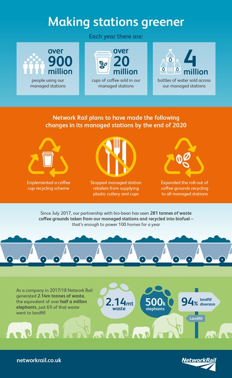 Making stations greener infographic - Network Rail