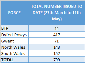 Welsh Data set