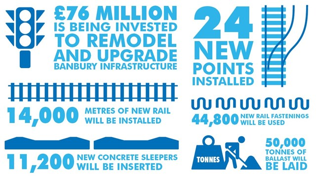 Nine day closure of the Chiltern line announced as part of £76 million railway upgrade in Banbury area: Banbury infographic