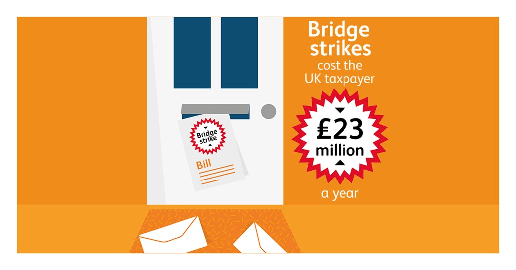 Paisley bridge is one of Scotland's most bashed: Bridge strike cost a year infographic