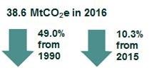 Source Emissions