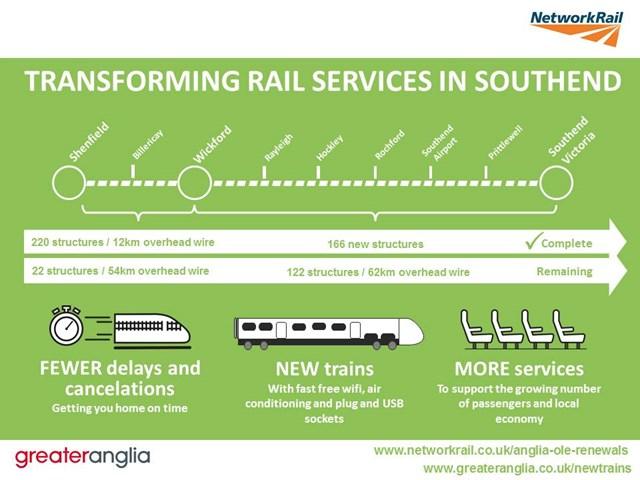 Southend Victoria project progression