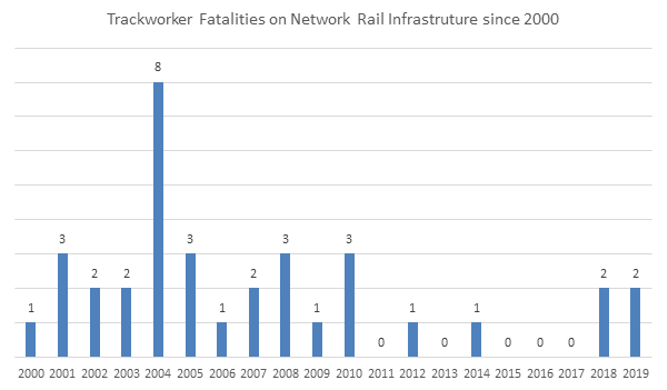 Trackworker fatalities on Network Rail Infrastructure since 2000