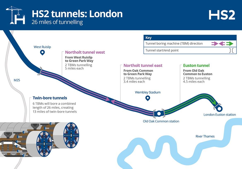 London Tunnel Map Infographic October 2020: Credit: HS2 Ltd (TBMs, Tunnel Boring Machine, London) Internal Asset No. 19029