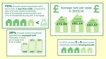 Housing Costs and Incomes