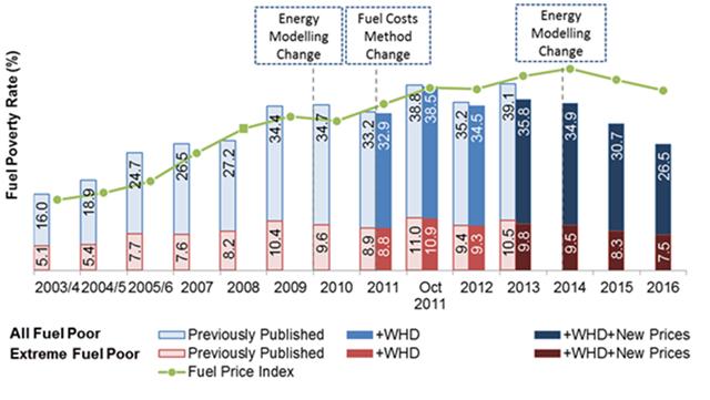 Fuel poverty infographics 2