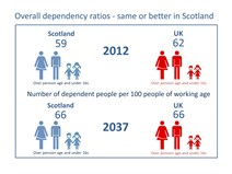 Overall dependency ratios 2012 - 2037