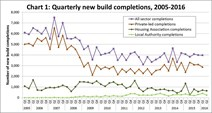 Quarterly new build completions 05-16
