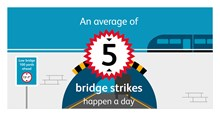 5 bridge strikes a day infographic