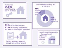 Housing Flows