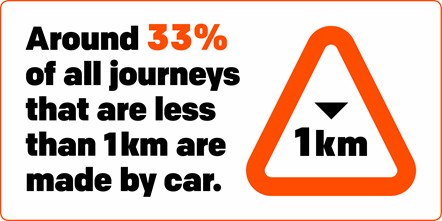 TfGM Congestion  - journeys less than 1km