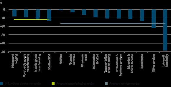 DWS us-job-losses-by-sector chart en