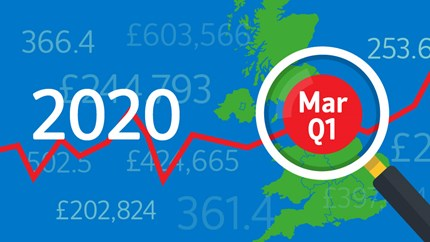 Annual house price growth edged higher before the pandemic struck the UK: 03-HPI-2020-Mar