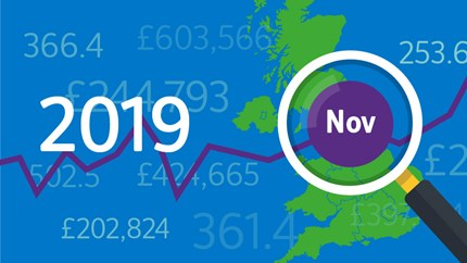 House price growth marginally higher in November: 11-HPI-2019-Nov