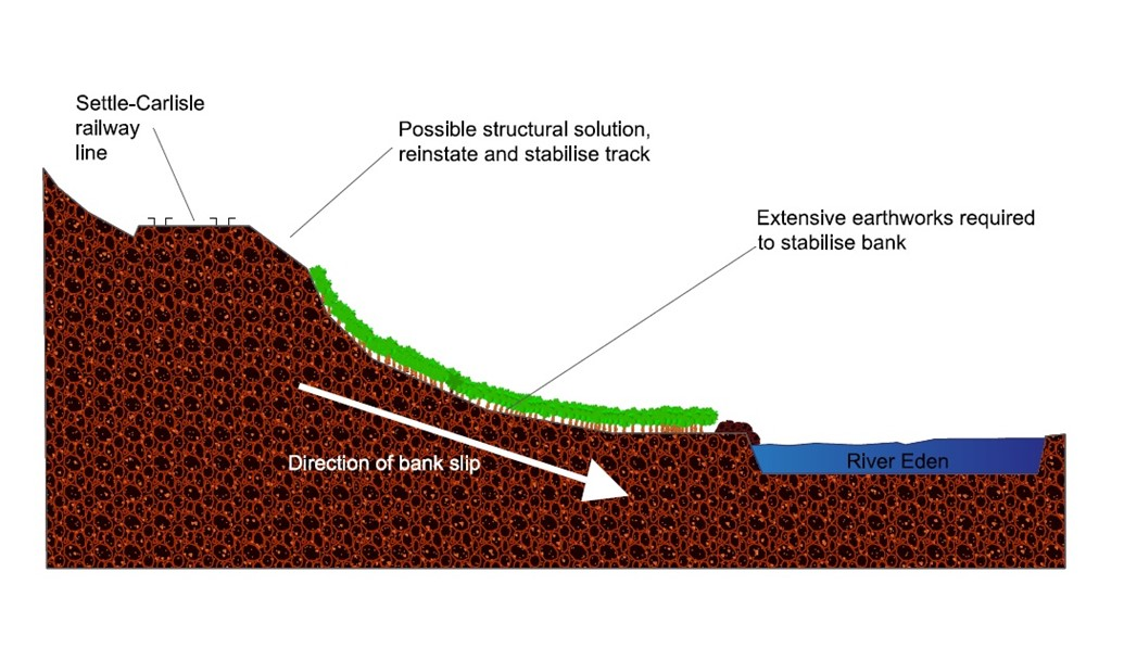 Repair solution agreed for Settle to Carlisle railway land slip: Exden Brows repair diagram