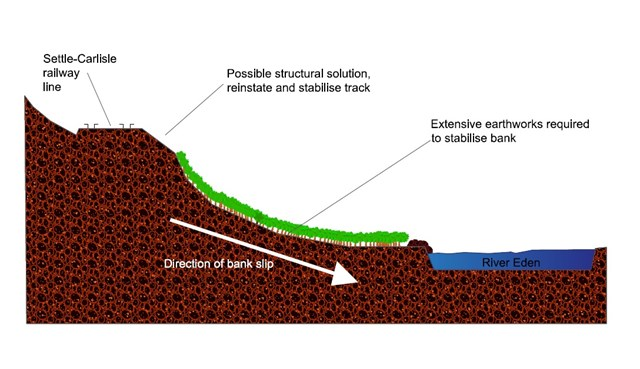 Repair solution agreed for Settle to Carlisle railway land slip: Exden Brows repair diagram