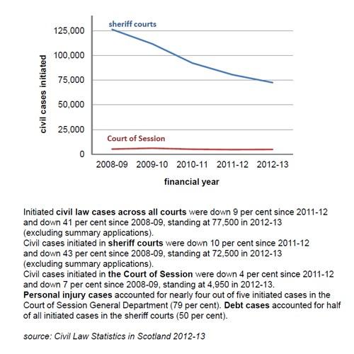 Civil Cases Statistics