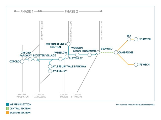 East West Rail phase 1 & 2 diagrammatic route map