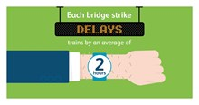 Bridge strikes - delay time infographic