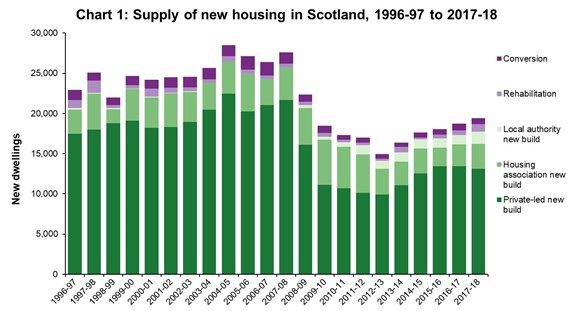Supply of new housing housing in Scotland, 1996-97 to 2017-18