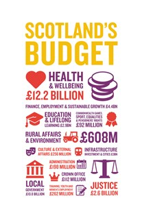 Scotland's Budget