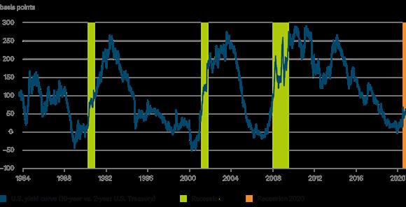 202006 cotw yield-curve chart DWS