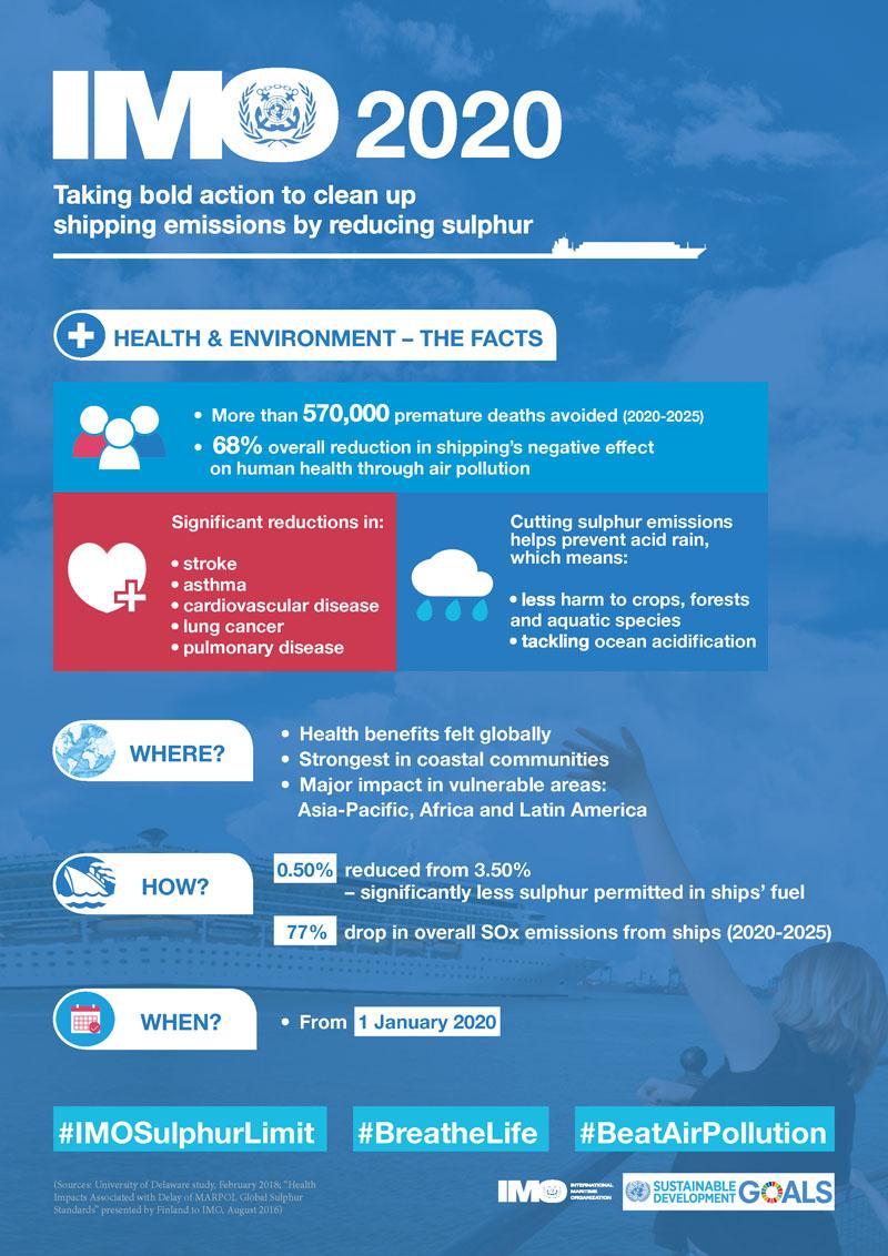 IMO infographic highlights benefits of IMO 2020 sulphur rule