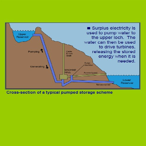 Cross Section of a Pump Storage Scheme