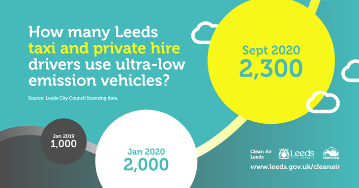How many Leeds taxi and private hire drivers use ultra-low emission vehicles?