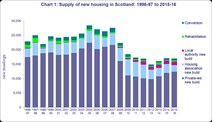 Supply of new housing in Scotland 96-97 to 15-16