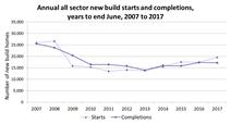 Housing stats graph