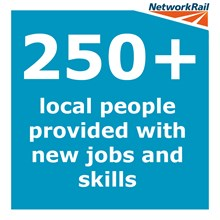TLP jobs stat: Over 250 unemployed local people provided with new jobs and skills by the Thameslink Programme.