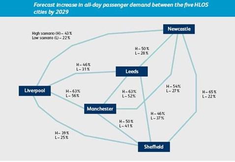 Passenger growth schematic