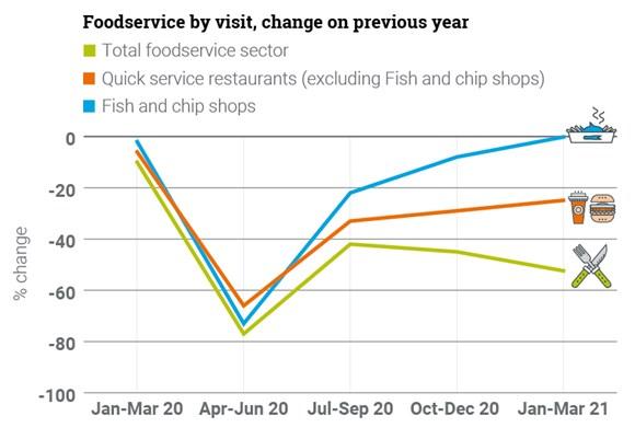 QIA-Graphics Q1 2021 Food-Service