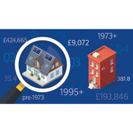 UK quarterly data by property age group