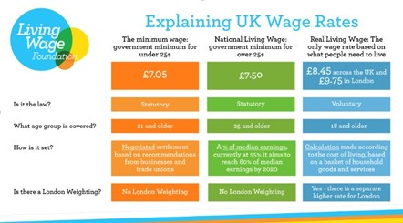 Explaining UK Wage Rates