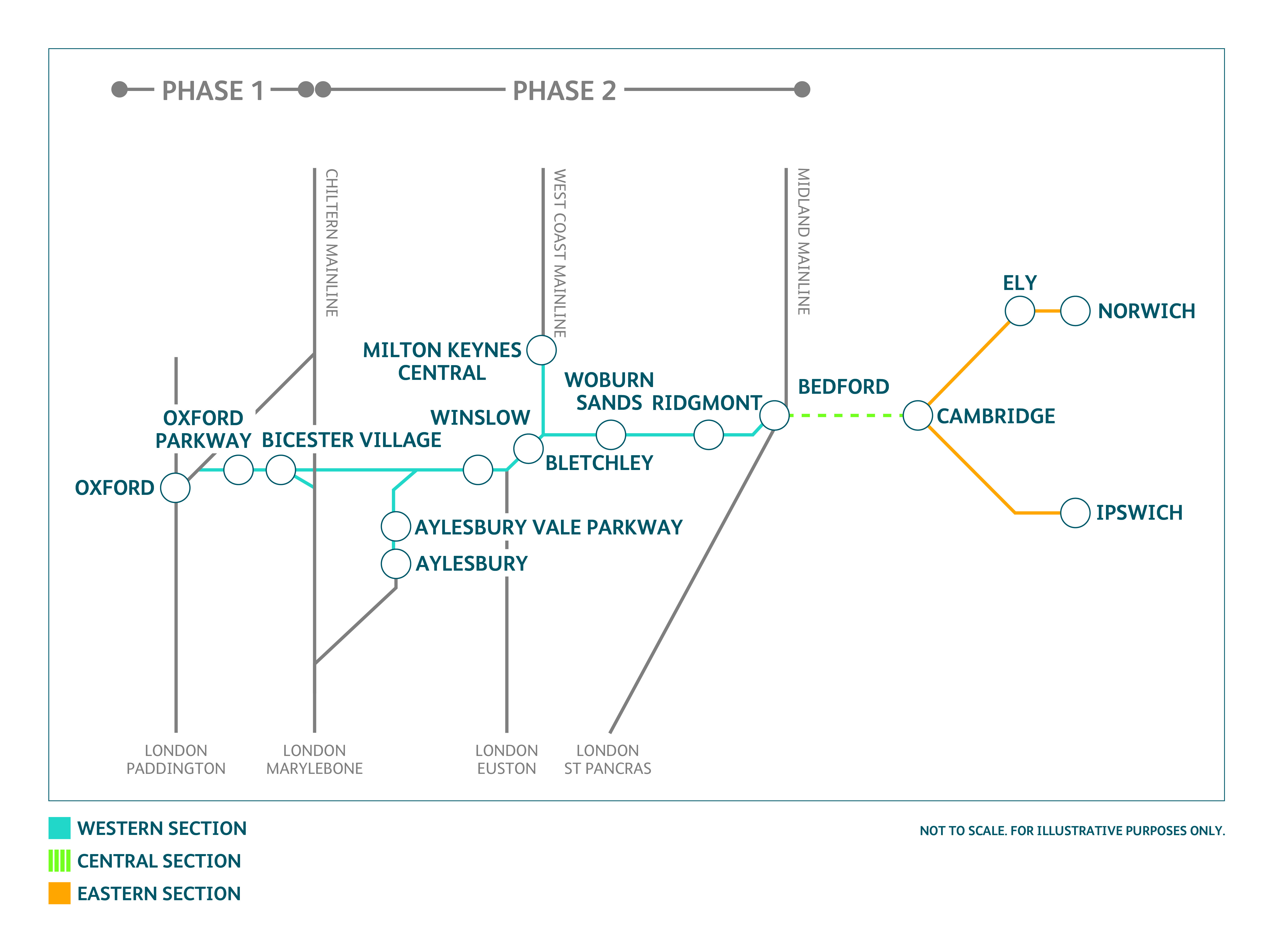 f81673fd33104d70b818f335fa6eaa7e?width=1035&height=960 network rail submits final proposals for east west rail phase 2